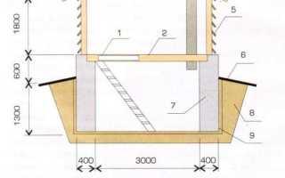 Как сделать подвал в гараже. Подготовка котлована. Обустройство стен и пола. Гидроизоляция, теплоизоляция и вентиляция