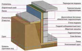 Гидроизоляция погреба. Устройство вентиляции. Проникающая, мембранная и цементная гидроизоляция
