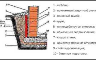 Гидроизоляция подвалов от грунтовых вод: защита снаружи и изнутри, особенности проникающей изоляции