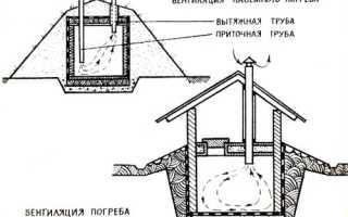 Как сделать вентиляцию в погребе: делаем естественную и искусственную циркуляцию