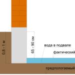 Погреб и уровень грунтовых вод