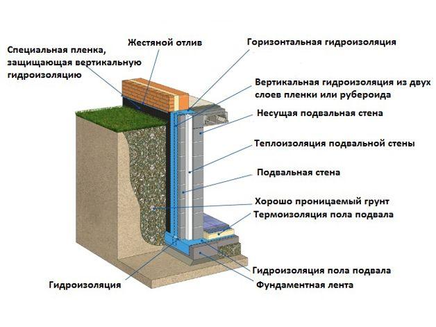 Схема гидроизоляции погреба