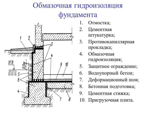 Схема обмазочной гидроизоляции фундамента
