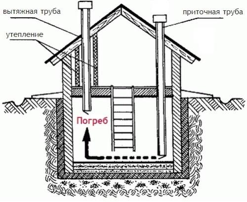 Естественная вентиляция погреба под домом