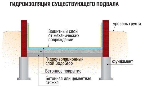 Гидроизоляция подвального пола.