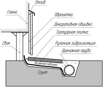 Гидроизоляция закрывает часть стены и заходит под отмостку.