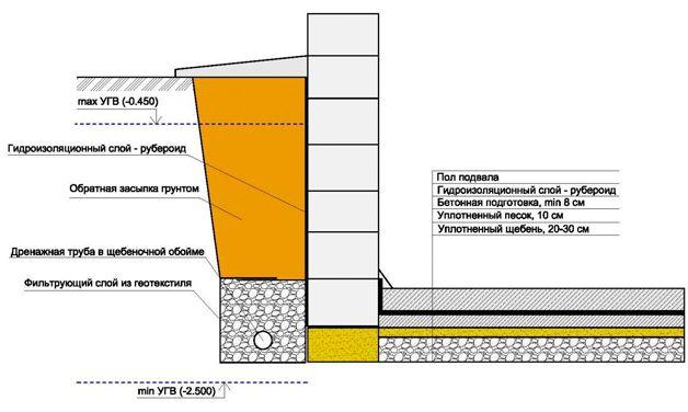 Схема защиты подвала от воды