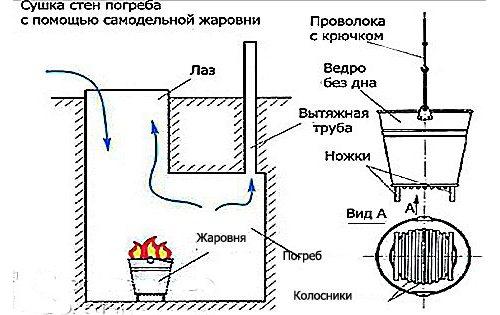 Использование самодельной жаровни для сушки стен