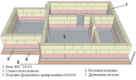 На фото демонстрируется цокольный этаж из блоков.