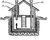 Надёжная вентиляция – вот чем необходимо заняться в первую очередь (см. описание в тексте)