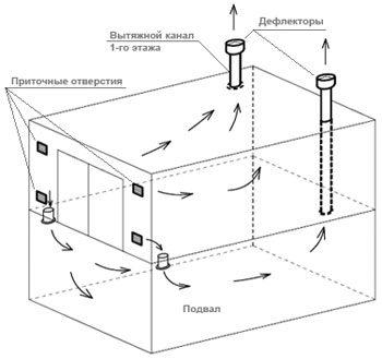 Общая схема вентиляции
