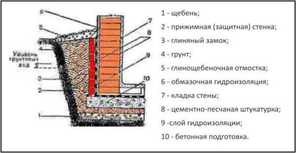 Одни из вариантов качественного изготовления гидроизоляции в подвале