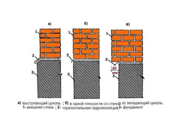 Основные виды цоколей в зависимости от расположения стены.