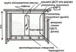 Схема овощехранилища на балконе