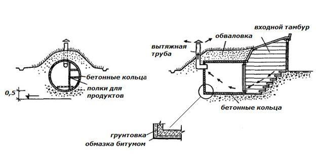 Альтернативная схема постройки погреба