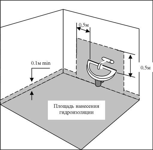 Показана площадь нанесения слоя.