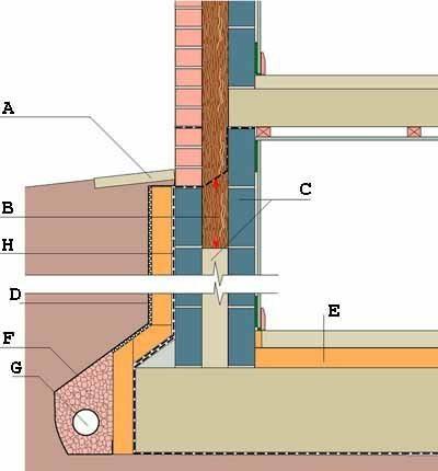 Полная схема теплоизоляции подвала (см. описание в тексте)