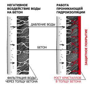 Создание проникающей гидроизоляции
