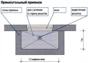 Схема прямоугольного колодца для подвального окна
