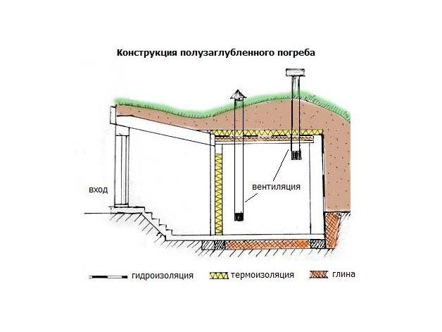 Пример устройства полузаглубленного погреба с вентиляцией