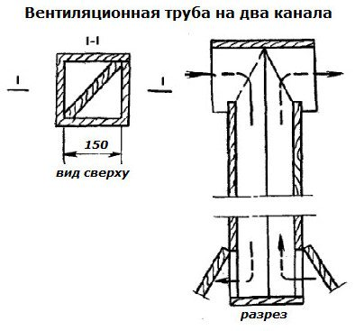 Приточно-вытяжная труба разделена продольной перегородкой.