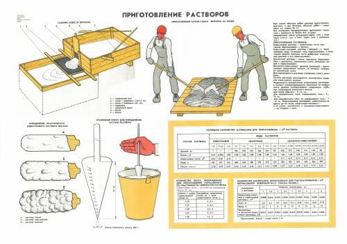 Процесс приготовления раствора для отделки.