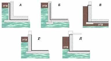 Пять вариантов гидроизоляции