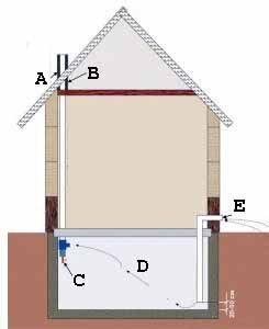 Расчет стоимости дома с подвалом включает в себя и расчёт важнейших систем обеспечения, и вентиляция (на схеме) далеко не единственная (рисунок «А», см. описание в тексте)