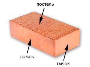Названия сторон стандартного кирпича