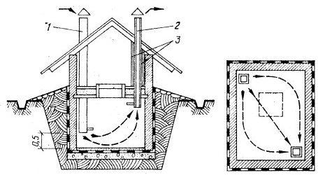 Схема естественной вентиляции.