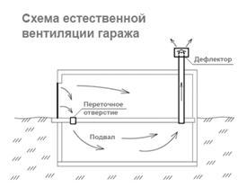 Схема естественной вентиляции проста, можно все установить самостоятельно.