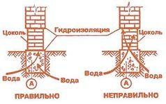 Схема монтажа слоев.