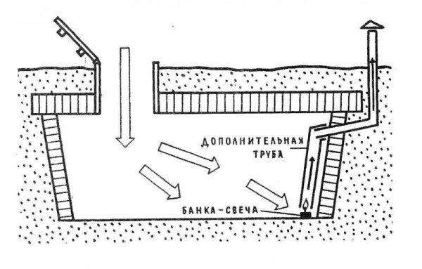 Схема осушения подвала или погреба при помощи свечки