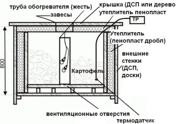 Овощехранилище на балконе