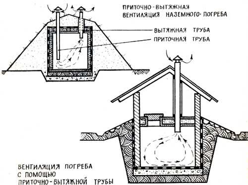 Схема приточно-вытяжной вентиляции погреба.