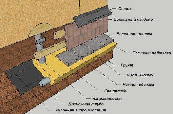 Схема устройства навесной конструкции