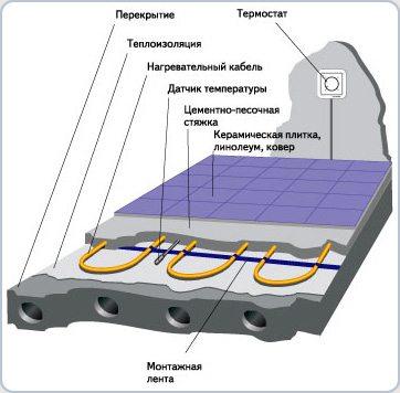 Схема устройства теплого пола