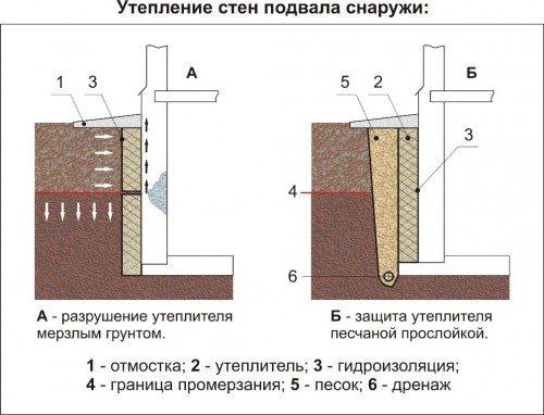 Схема утепления подземной части стен