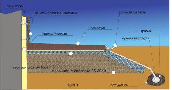 Схема утепления цокольного этажа и расположение дренажной системы.