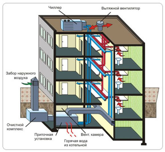Схема вентиляции подвала многоквартирного дома