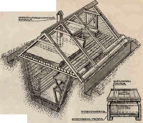 Схема земляного хранилища сельхозпродукции