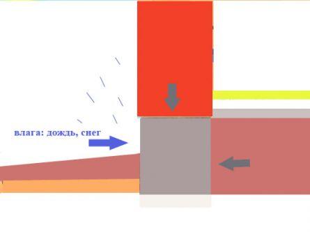 Схематическое изображение нагрузок на цоколь.