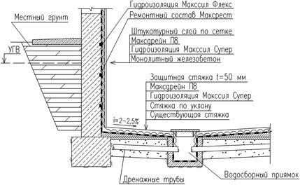Схематическое изображение основательной гидроизоляции подвала.