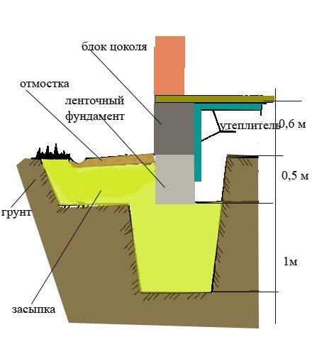 Схематическое расположение цоколя на ленточном фундаменте.