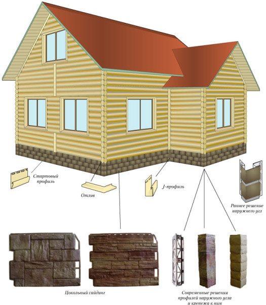 Составные части облицовочного покрытия.