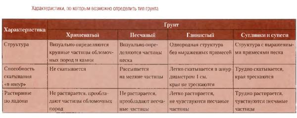 Таблица для самостоятельного определения типа почвы на участке