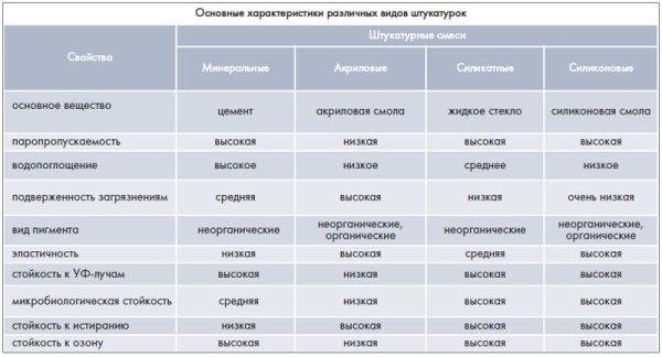 Таблица для сравнения различных видов штукатурок.