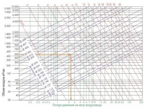 Таблица потери давления для расчета принудительной вентиляции