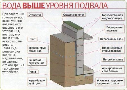 Так нужно герметизировать фундамент частного дома.