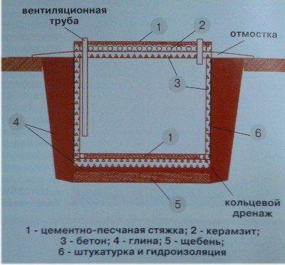 Устройство подземного погреба